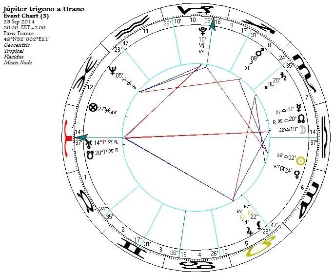 25-09_jupiter urano chart