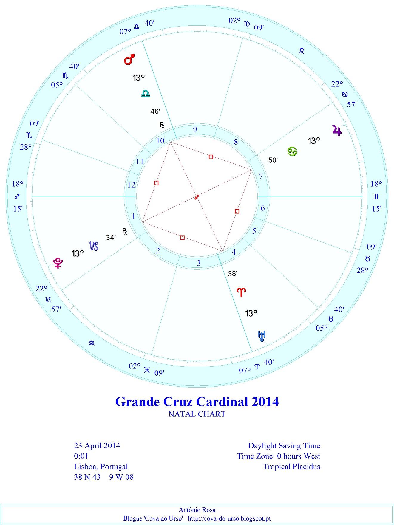 Era assim o posicionamento dos planetas na Grande Cruz Cardinal.