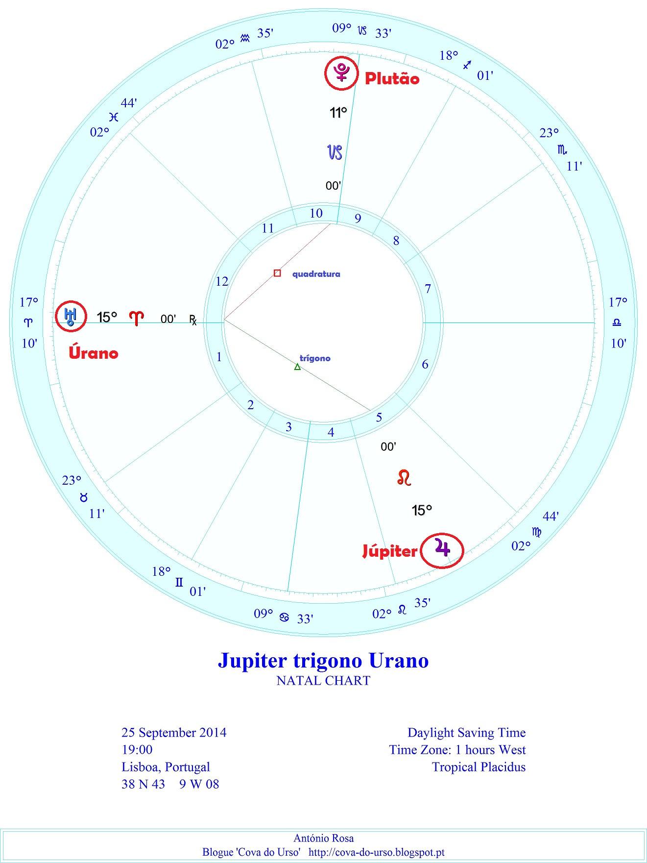 10 Jupiter trigono Urano e Plutao definitivo