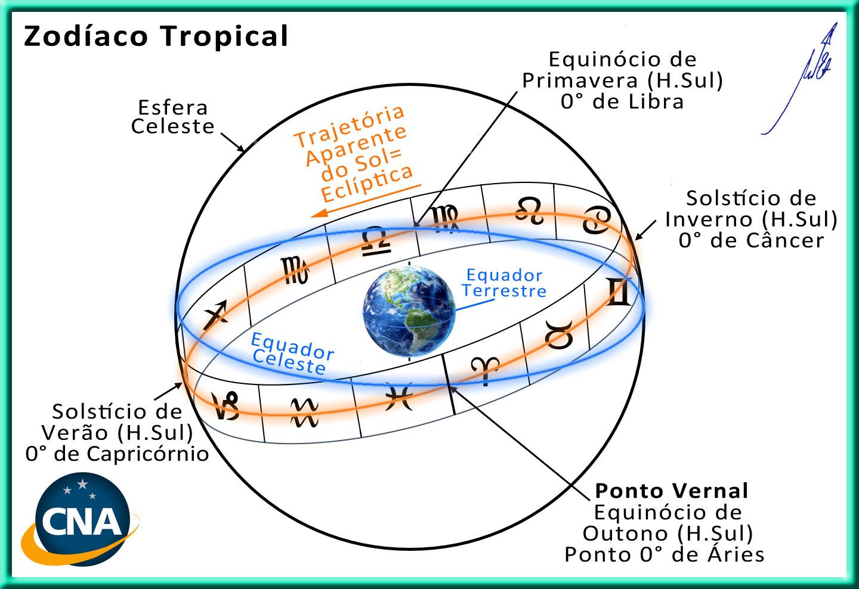 Zodiaco Tropical - Gráfico - Equador Terrestre - Equador Celeste - Eclíptica