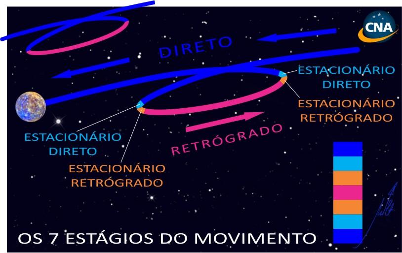 Os 7 Estágios do Movimento Retrógrado