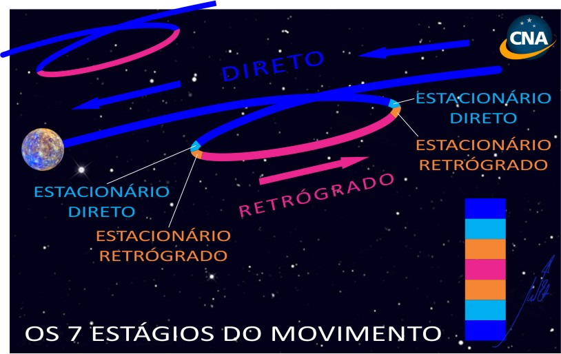 Os 7 Estágios do Movimento Retrógrado